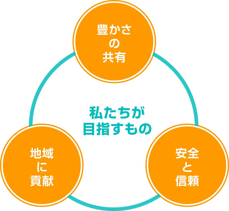 九州錦運輸「私たちが目指すもの」